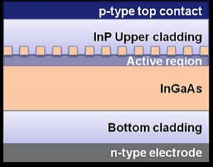 InP based device example