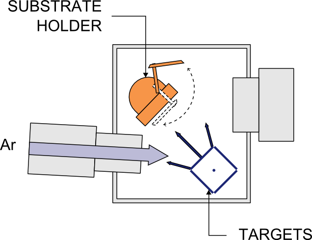 Ion Beam Deposition Diagram with Ar