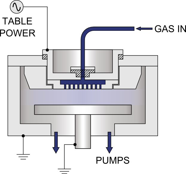 Diagram showing PECVD system technology