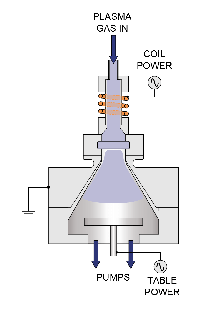 ALD Plasma Process Diagram