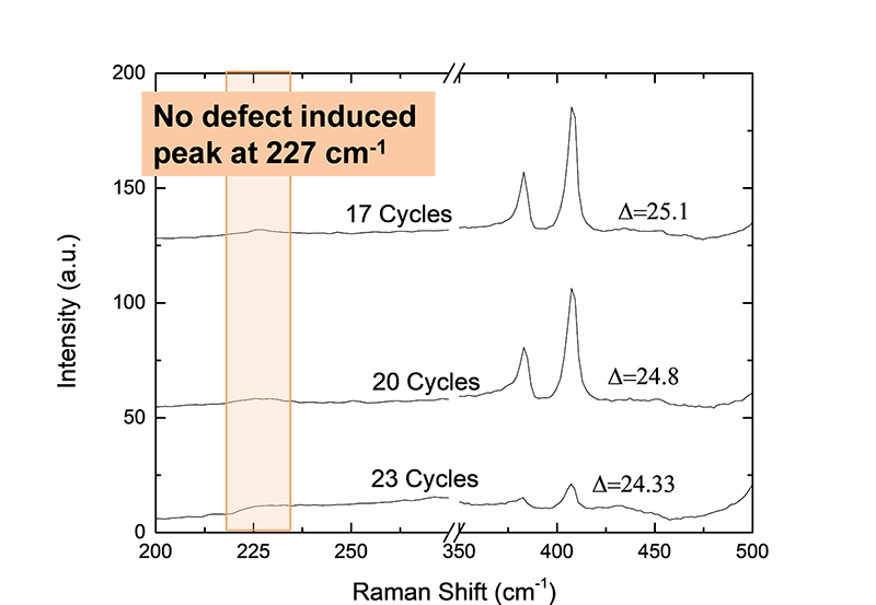 ALE of MoS2 shows no Raman defect