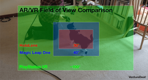 AR/VR field of view comparison