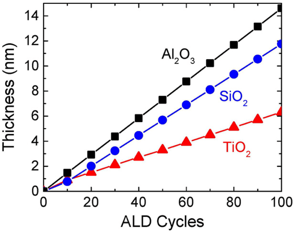 Graph of Al2O3, SiO2 and TiO2 grown at room temperature