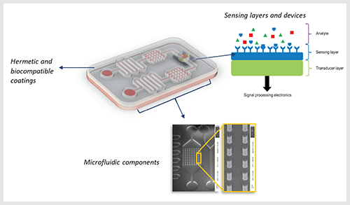 Microfluidic components for biomedical biomems applications