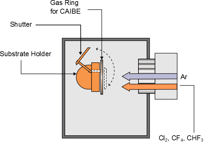 Diagram showing ion beam etching ibe technology with Ar, Cl2, CF4 and CHF3