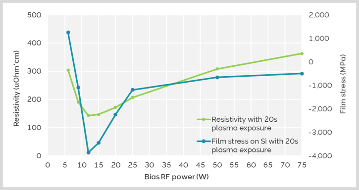 Effect of bias power on ALD NbN film resistivity and film stress.