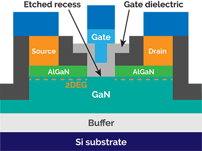 Cross-sectional schematic of normally-off GaN-on-silicon power device with etched recess and conformal gate dielectric.