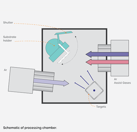 IBD processing chamber schematic
