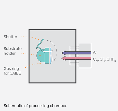 IBE processing chamber schematic