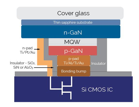 MicroLED silicon CMOS IC diagram