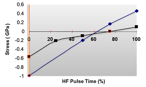 PECVD film stress control graph