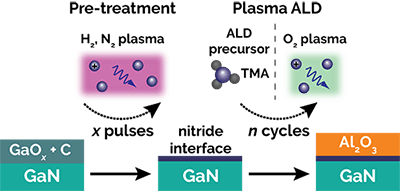 Example of H2 or N2 plasma pre-treatment and Al2O3 plasma ALD on GaN to illustrate the effect of pre-treatment and ALD on the surface composition and structure.