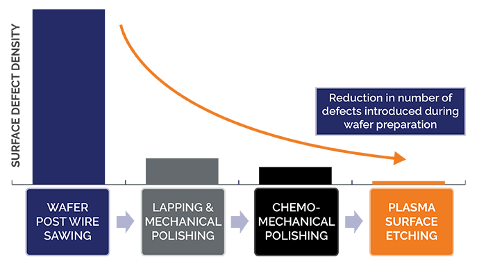 Chart showing plasma surface etching offers lowest number of defects in wafer preparation