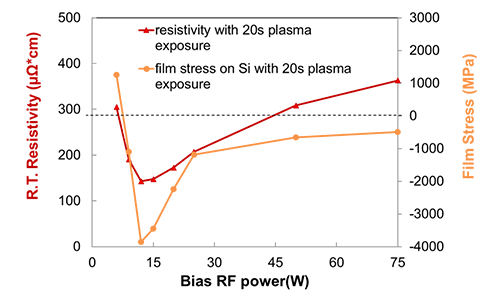 Bias RF power chart