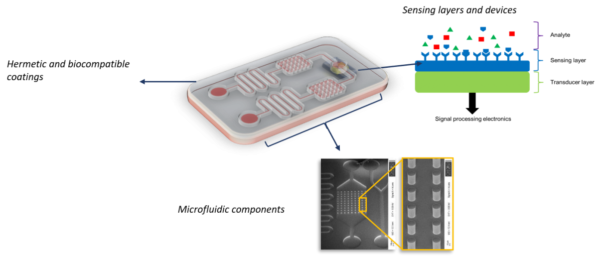 Microfluidic components for biomedical applications image